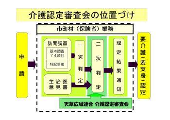 位置づけのイメージ図