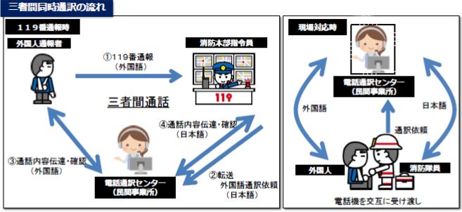 三者間イメージ図